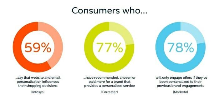Personalization of ecommerce platform shopify