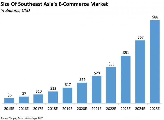 future ecommerce asean transaction predictions 2025