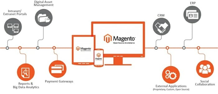 benefits of magento ecommerce for singapore online business