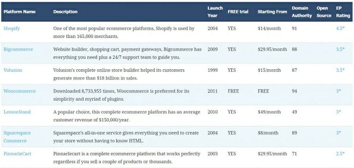 10 Best eCommerce Platforms For Singapore in 2020