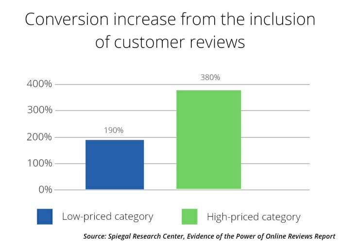 reviews increase conversion rate for asean ecommerce