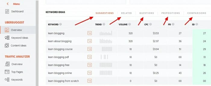 Find first blog post ideas using ubersuggest free keyword research tool