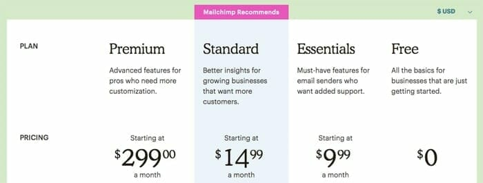 how much does Mailchimp cost?