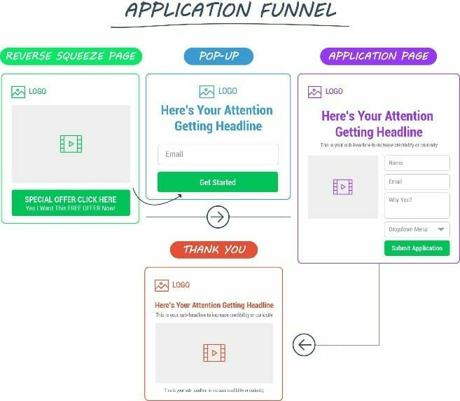 How to collect leads for business online using ClickFunnels