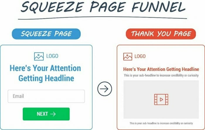 how to make a squeeze page easily with Clickfunnels