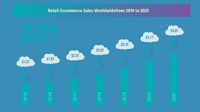 Identify The Best Ecommerce Niches