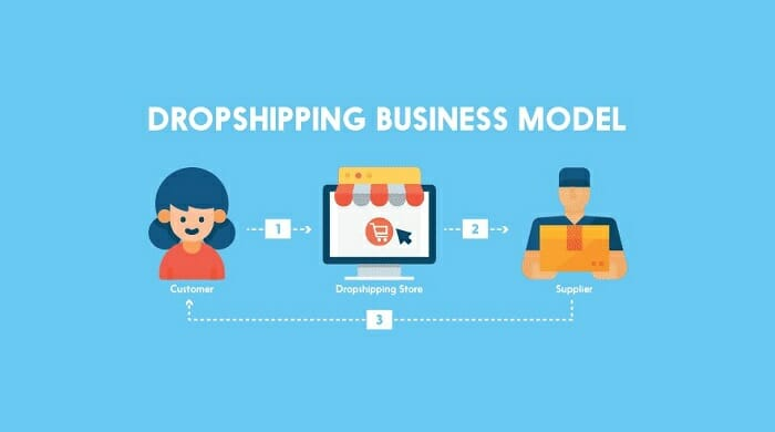 shopify Dropshipping business model