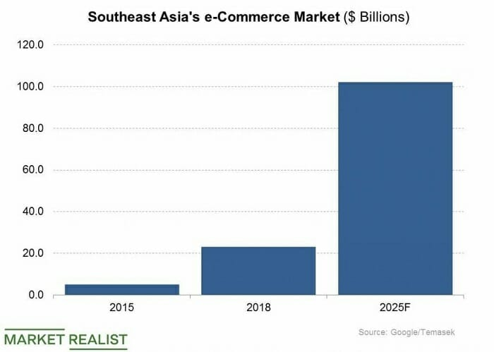 Shopify Research For Southeast Asia eCommerce