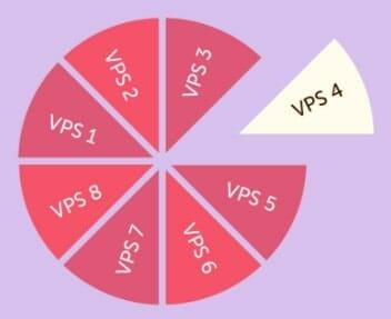 What is VPS in Cloud?